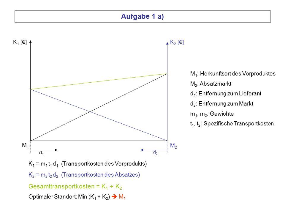 Aufgabe 1 a) Gesamttransportkosten = K1 + K2 K1 [€] K2 [€]